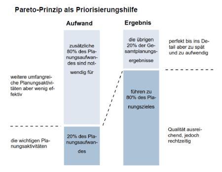 Visualization pareto principle