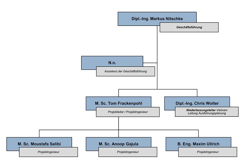 Organigramm Manidus