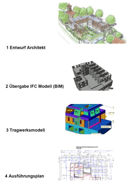 process description BIM-planning